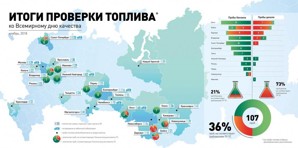 """В рейтинге """"Газпром нефти"""" по количеству низкопробного топлива лидируют Бийск и Барнаул"""