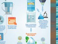В чем разница между фильтрованной и бутилированной водой? Инфографика